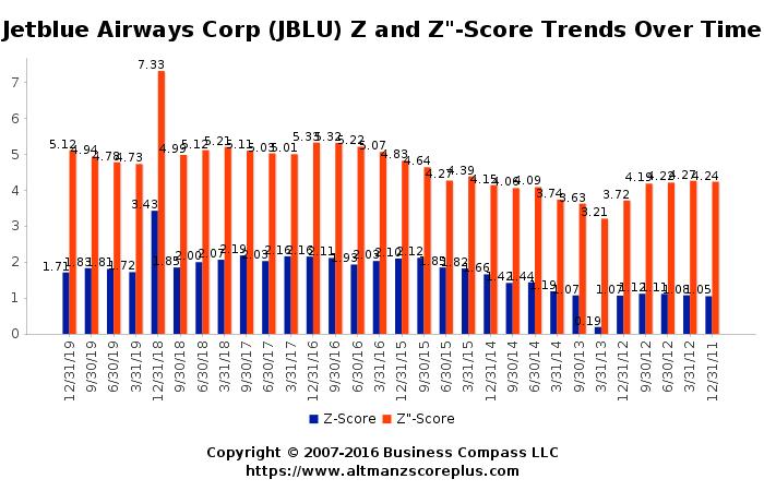 Altman Z Score Analysis Of Jetblue Airways Corporation Jblu