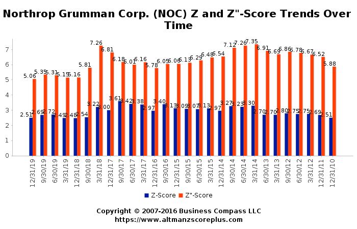 Altman Z Score Analysis Of Northrop Grumman Corporation Noc