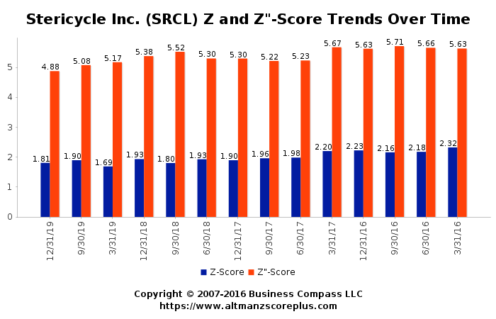 Altman Z Score Analysis Of Stericycle Inc Srcl