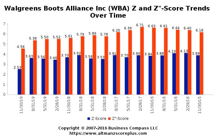 Altman Z Score Analysis Of Walgreens Boots Alliance Inc Wba