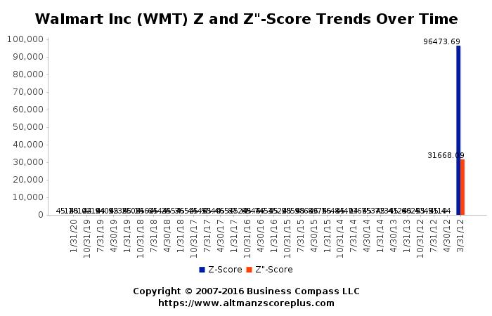 Altman Z Score Analysis Of Wal Mart Stores Inc Wmt