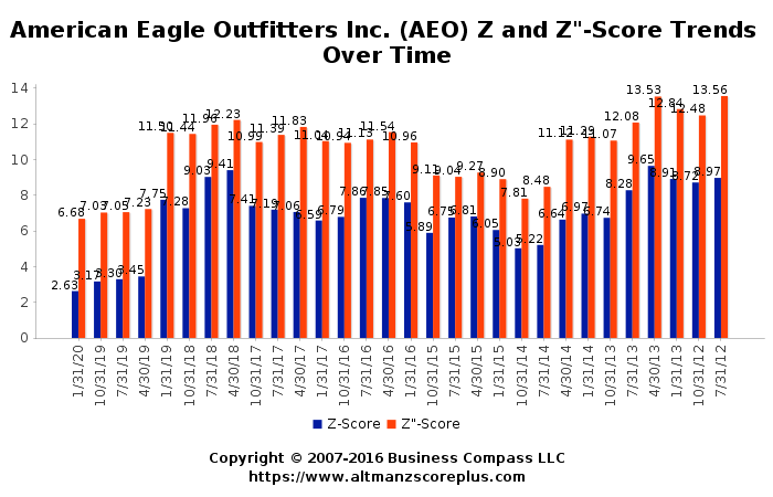 Altman Z Score Analysis Of American Eagle Outfitters Inc Aeo