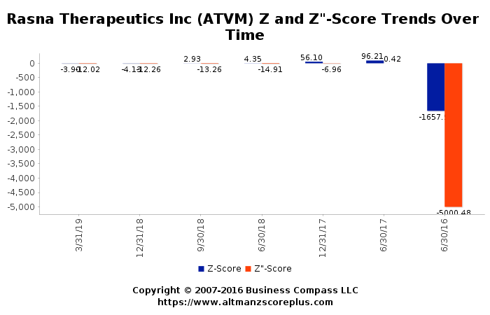 8d7b43214c297 Altman Z-Score Analysis of Active With Me Inc (ATVM)